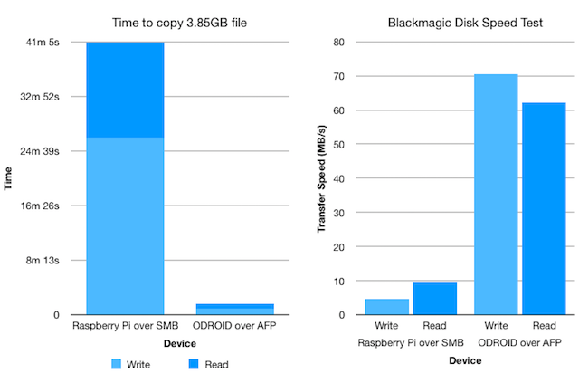 The Disk Speed test and file copy results compared between the Raspberry Pi and ODROID servers.