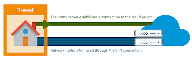 A diagram showing how the home server connects to the cloud server, which establishes a VPN connection between the two.